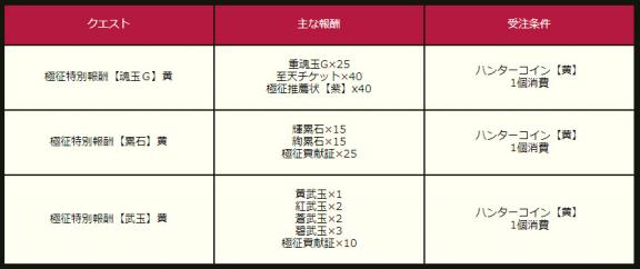 ハンターコイン【黄】報酬
