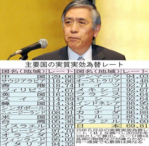 20150619円の実効レート
