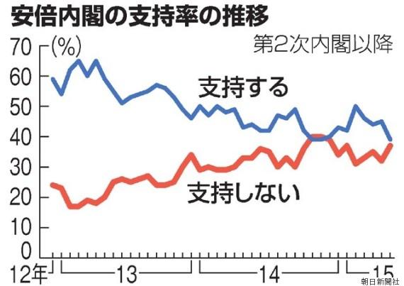 20150623安倍内閣の支持率