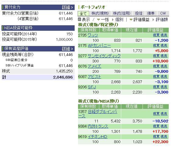 評価損益20141220