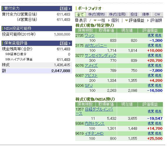 評価損益20141227