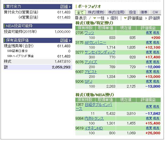 評価損益20141230
