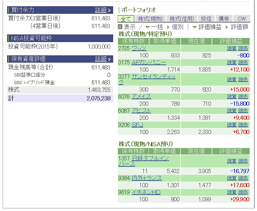 評価損益 20150110