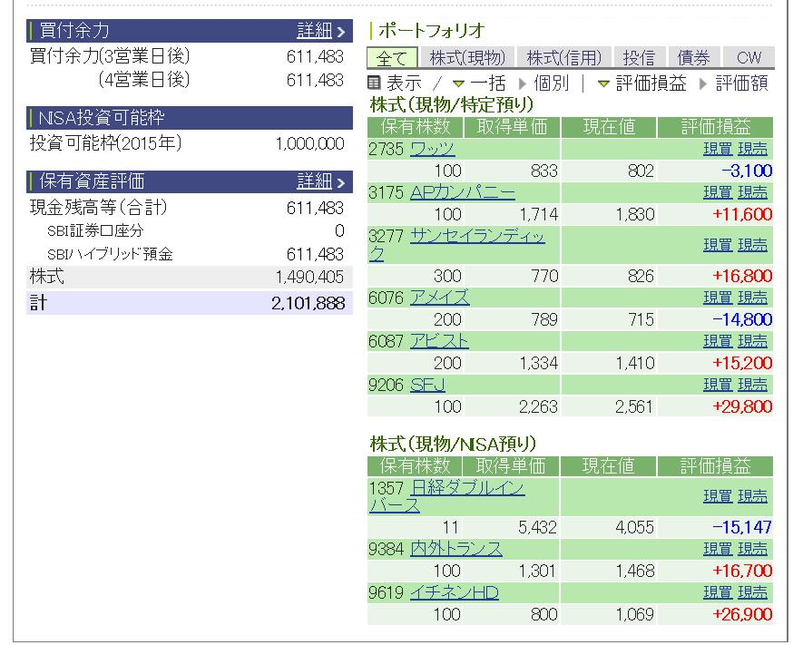 評価損益20150117
