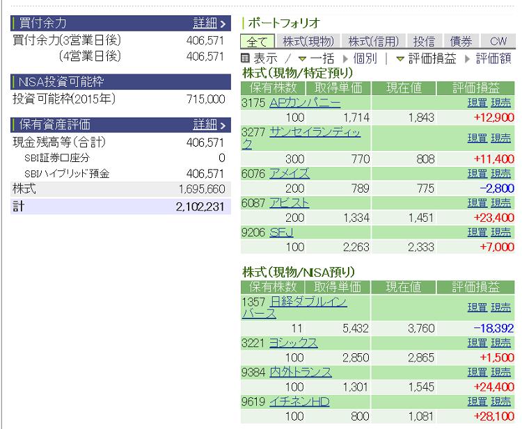 評価損益20140124