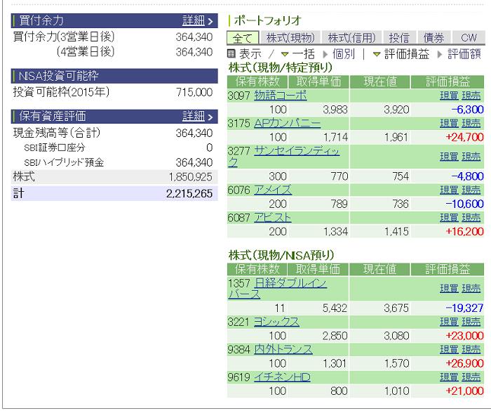 評価損益20150207