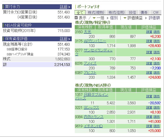 評価損益20150214