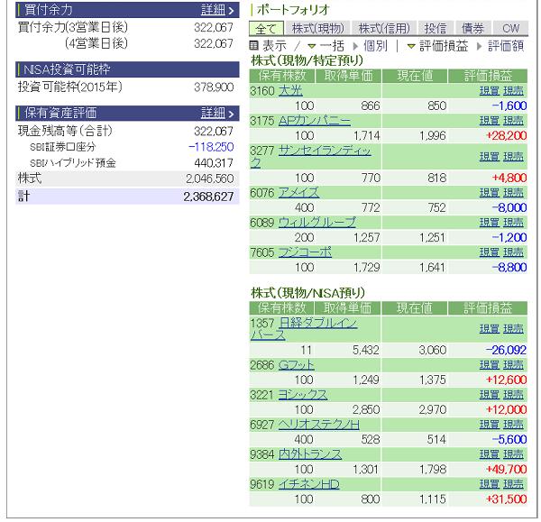 評価損益20150314