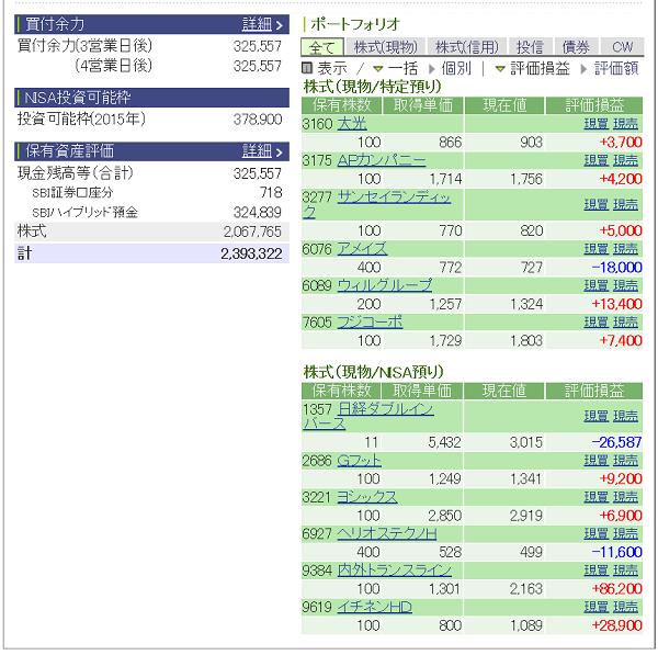 評価損益20150327