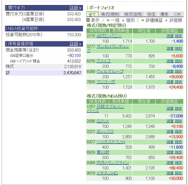 評価損益20150404