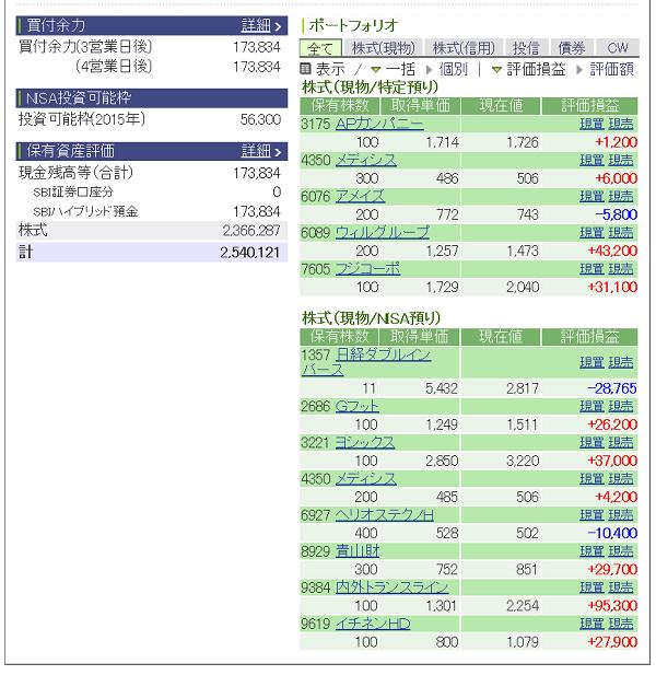 評価損益20150411
