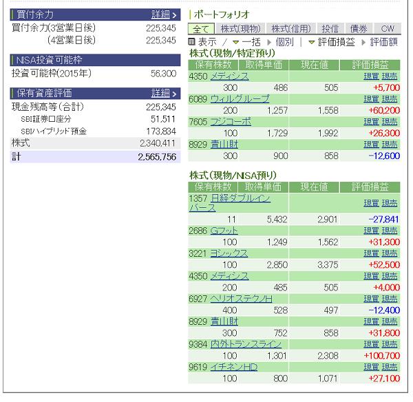 評価損益20150418