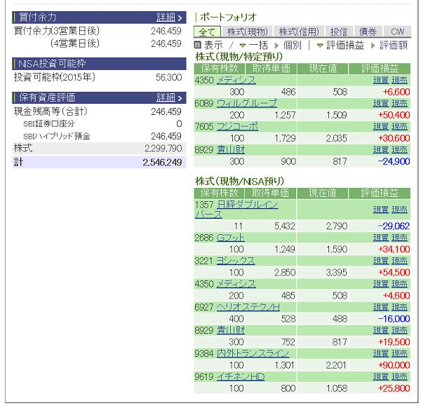 評価損益20150425
