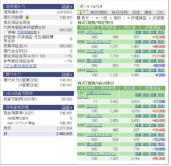 評価損益20150502