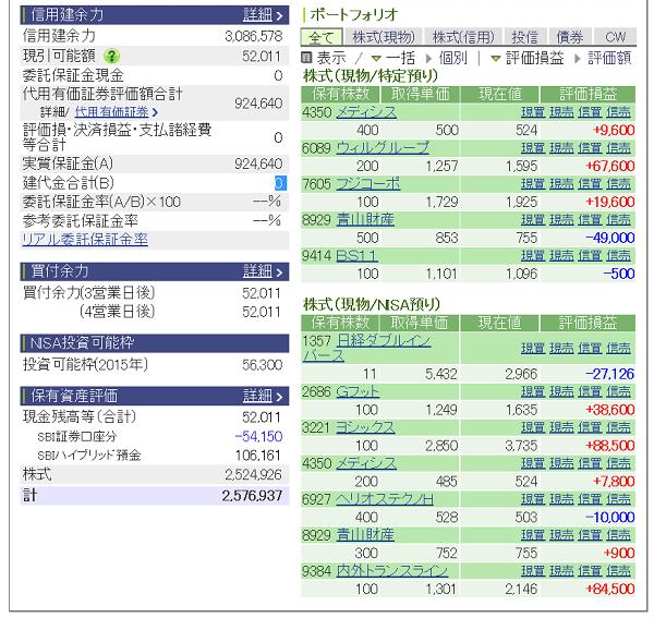 評価損益20150509