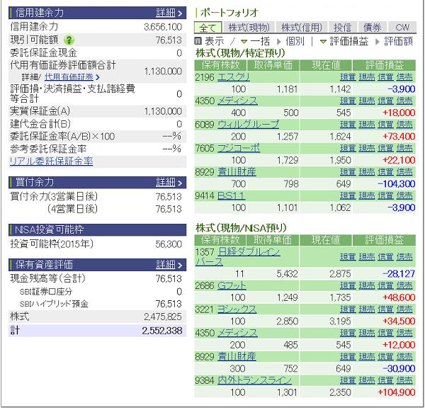 評価損益20150516