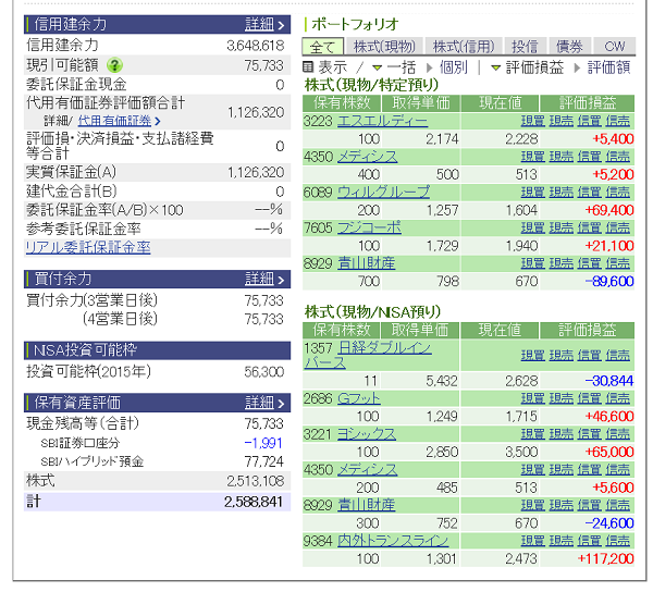 評価損益20150530