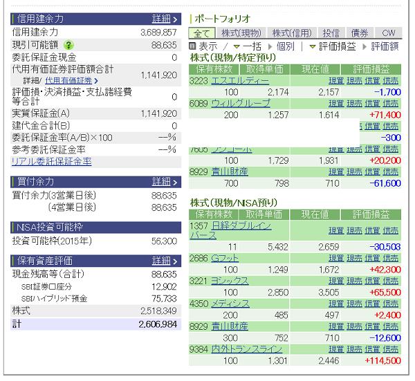 評価損益20150606