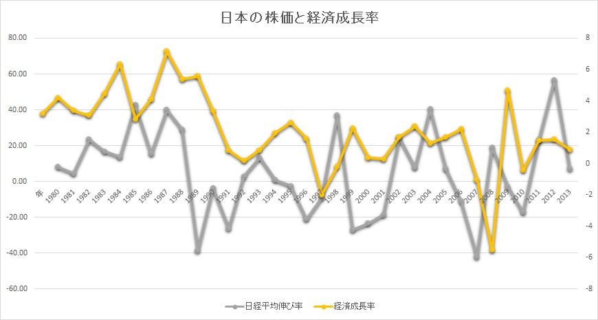 日本の株価と経済成長率