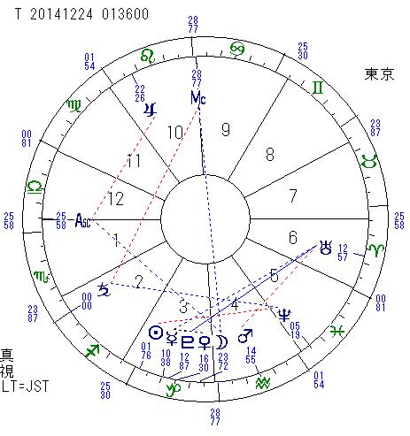 トランジット土星 in 射手座 2014.12.24
