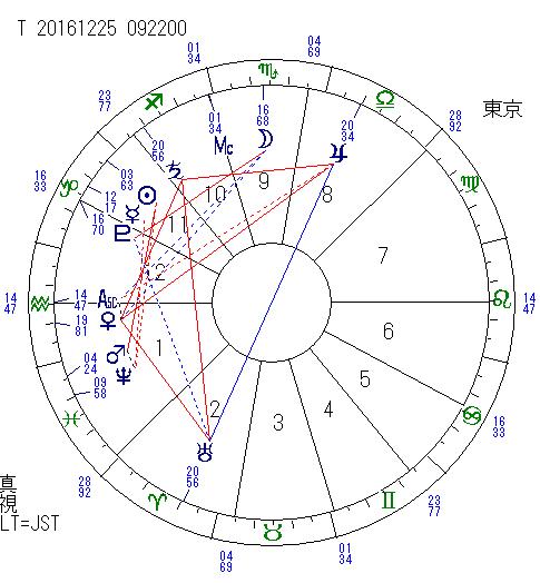 土星 トライン 天王星 2016.12.25