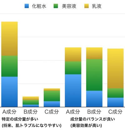 様々なブランドを使用した場合とライン使いした場合の合計成分の比較グラフ