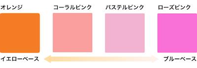 ベースカラーに対応したチークの色一覧