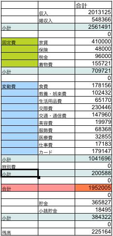 2014年家計簿