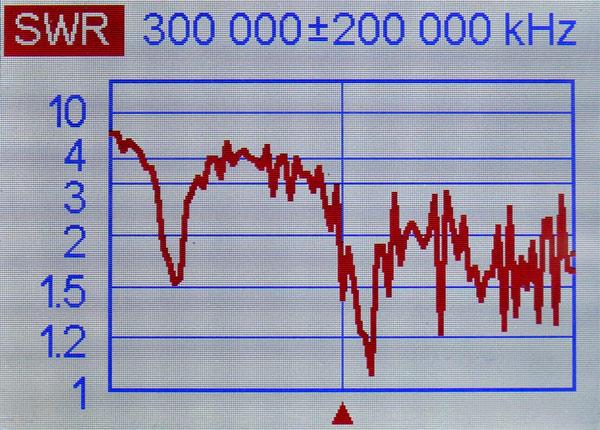 アンテナアナライザーでOHM-6800のSWR特性を測定したところ(センターが300MHz、左端が100MHz、右端は500MHz)。120~170MHz、280~470MHz付近の広帯域受信にも使えそうだ