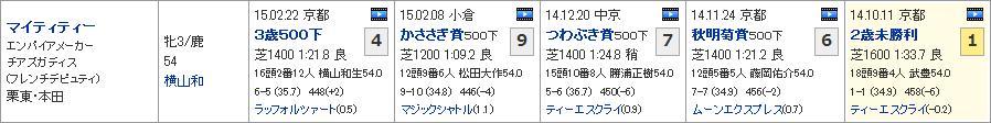 チューリップ賞_2