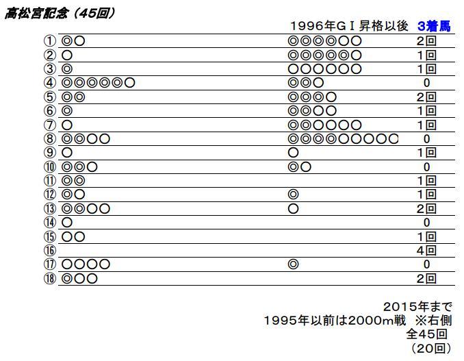 16 高松宮記念