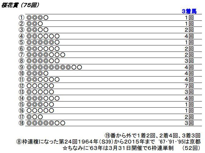 16 桜花賞