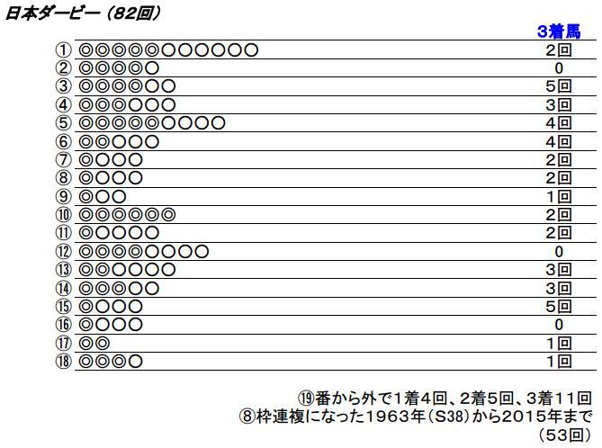 16 日本ダービー