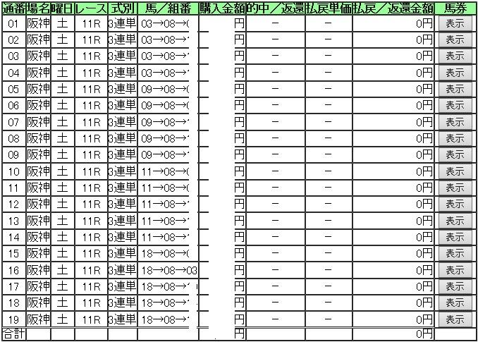ハズレ阪神C三連単