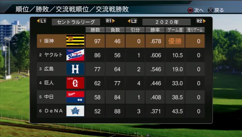 プロ野球スピリッツ2015 2020年成績