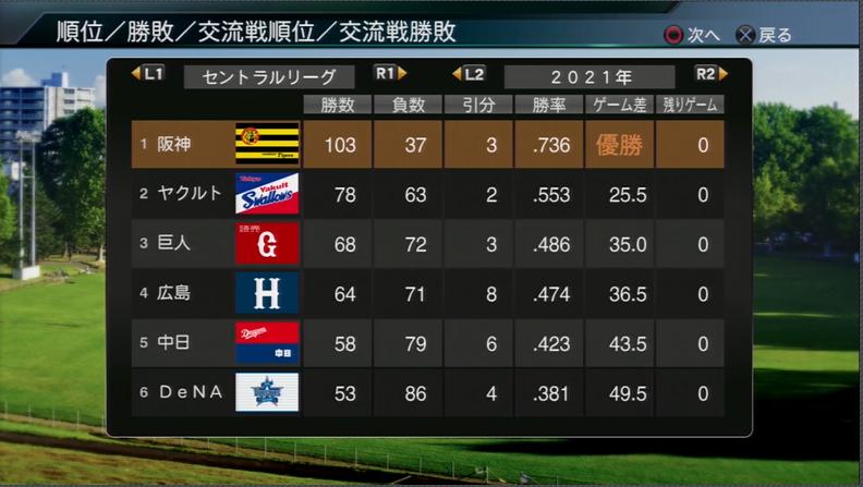 プロ野球スピリッツ2015 201年成績