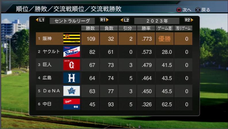 プロ野球スピリッツ2015 2023年順位