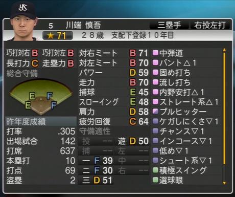 川端慎吾 プロ野球スピリッツ2015