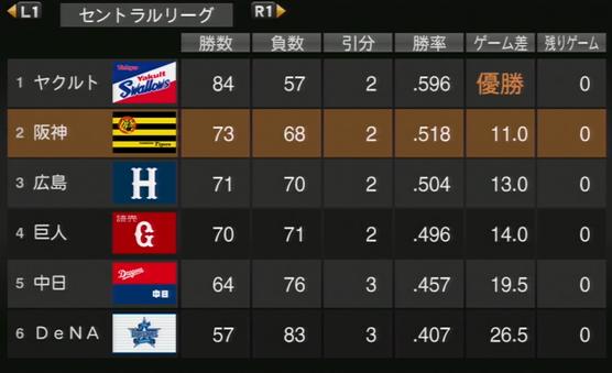 プロ野球スピリッツ2015 2015年順位