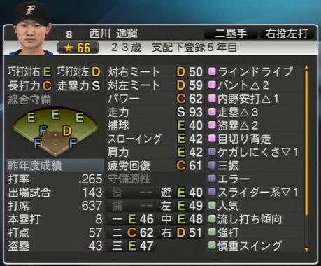 西川 遥輝 プロ野球スピリッツ2015