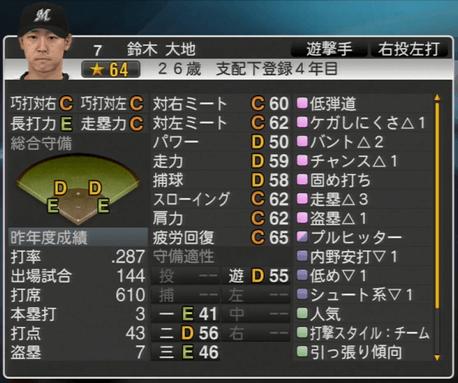 鈴木 大地 プロ野球スピリッツ2015