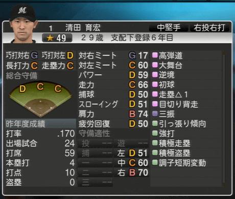 清田 育宏 プロ野球スピリッツ2015