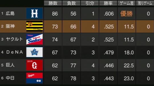 プロ野球スピリッツ2015 鎖国タイガース2015年成績