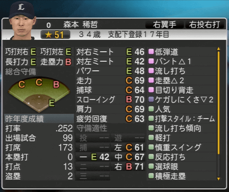 森本 稀哲 プロ野球スピリッツ2015