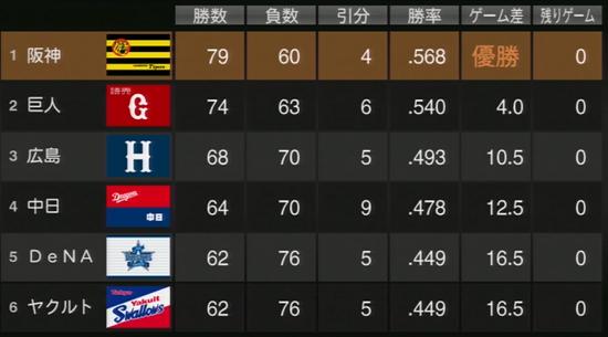 プロ野球スピリッツ2015 2016年順位表