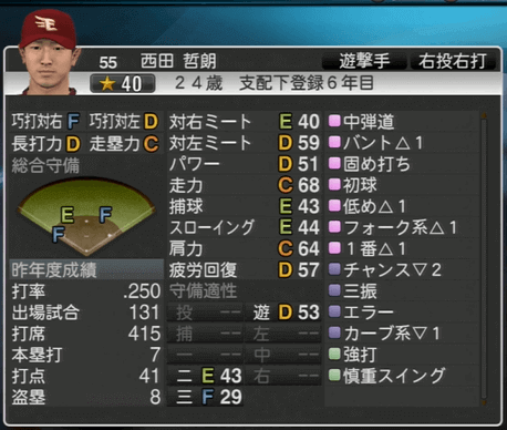 西田 哲朗 プロ野球スピリッツ2015
