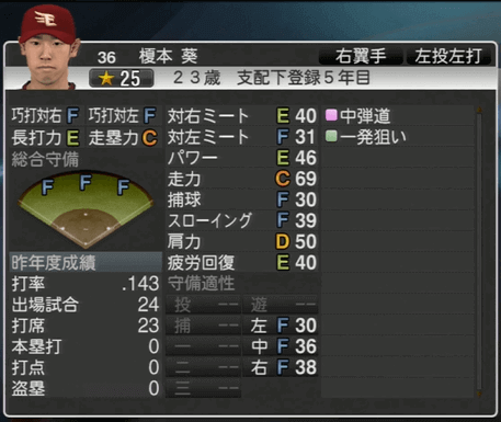 榎本 葵 プロ野球スピリッツ2015 ver1.06