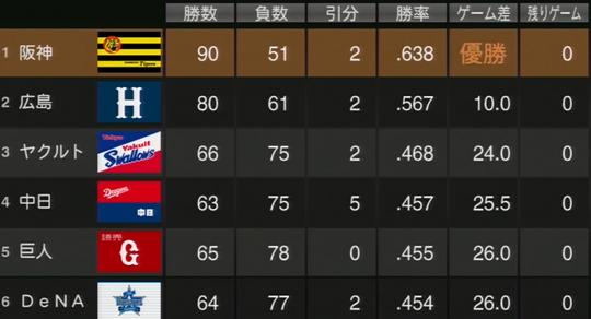 プロ野球スピリッツ2015 2017年順位表