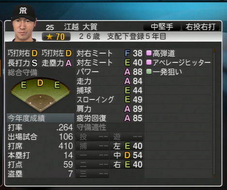 プロ野球スピリッツ2015  江越大賀