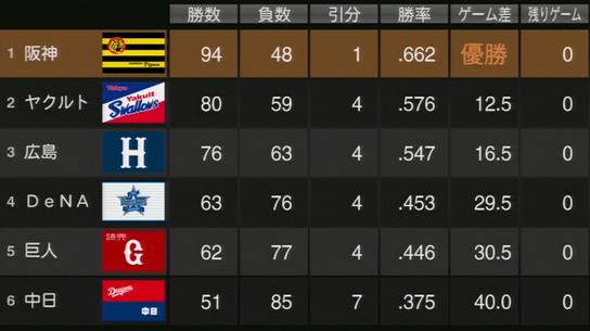 プロ野球スピリッツ2015 2019年成績